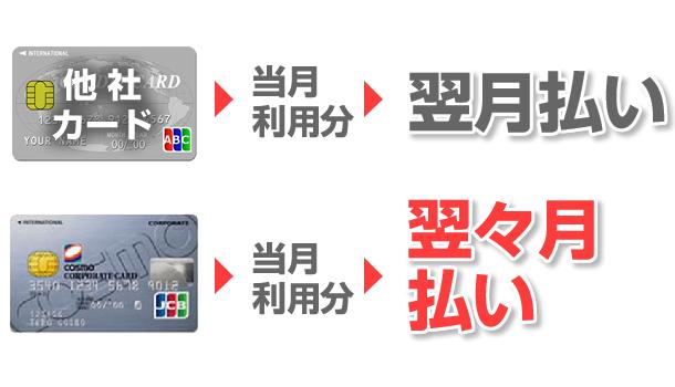コスモコーポレートJCB一般法人カードの支払いサイクルは翌々月