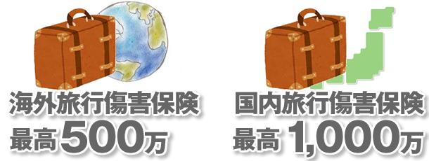 海外旅行傷害保険が最高500万円、国内旅行傷害保険が最高1,000万円