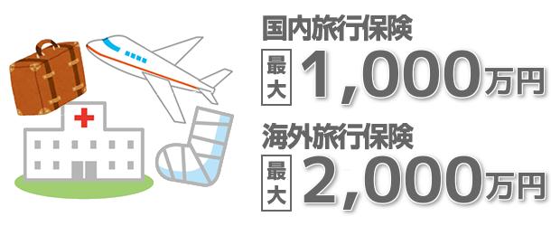 国内旅行保険最大1,000万円、海外旅行保険最大2,000万円補償